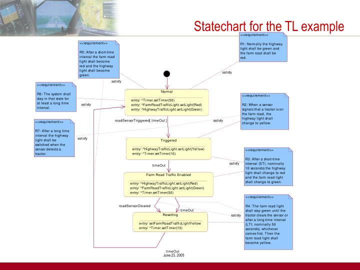 Statechart for the TL example