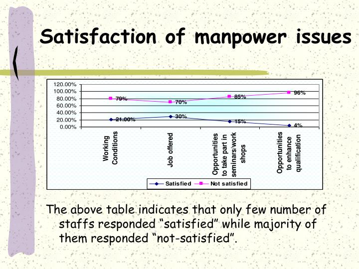 Satisfaction of manpower issues