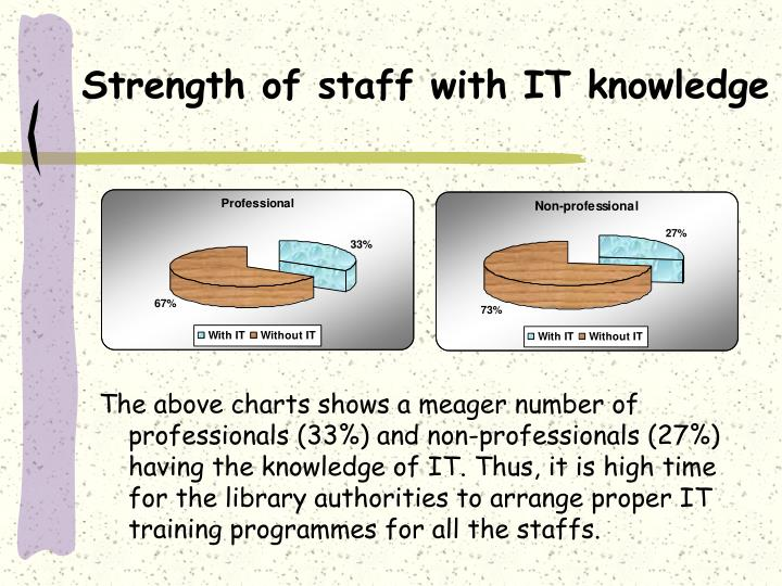 Strength of staff with IT knowledge
