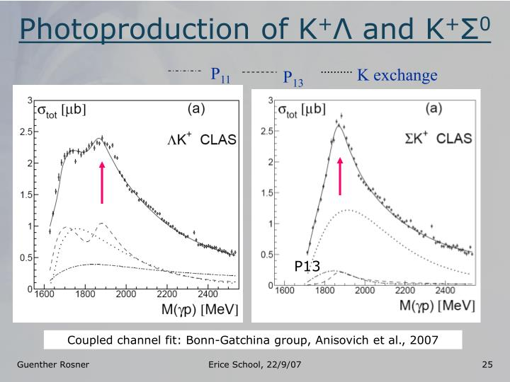 Photoproduction of K