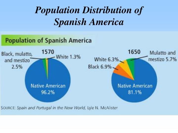 Population Distribution of          Spanish America