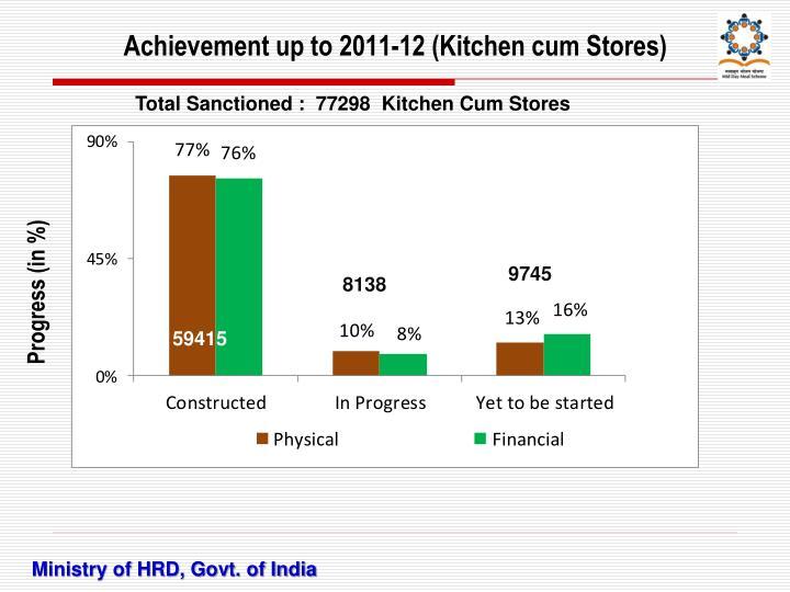Achievement up to 2011-12 (Kitchen cum Stores)
