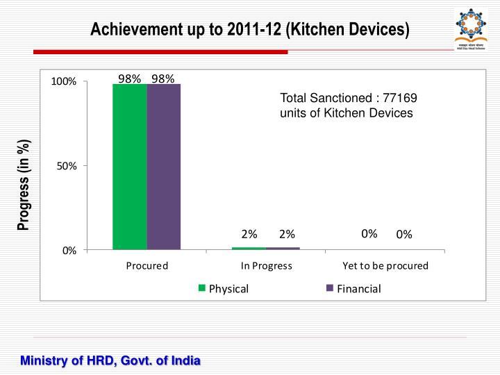 Achievement up to 2011-12 (Kitchen Devices)