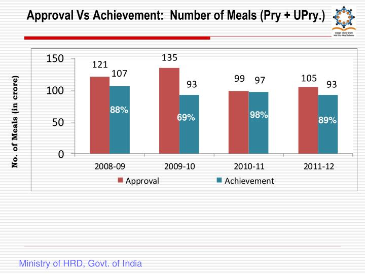 Approval Vs Achievement:  Number of Meals (Pry + UPry.)