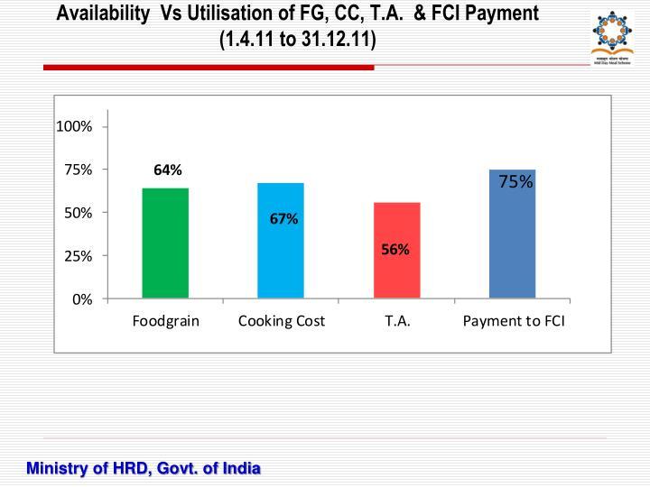 Availability  Vs Utilisation of FG, CC, T.A.  & FCI Payment
