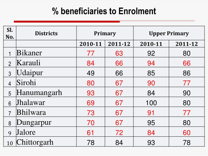 % beneficiaries to Enrolment