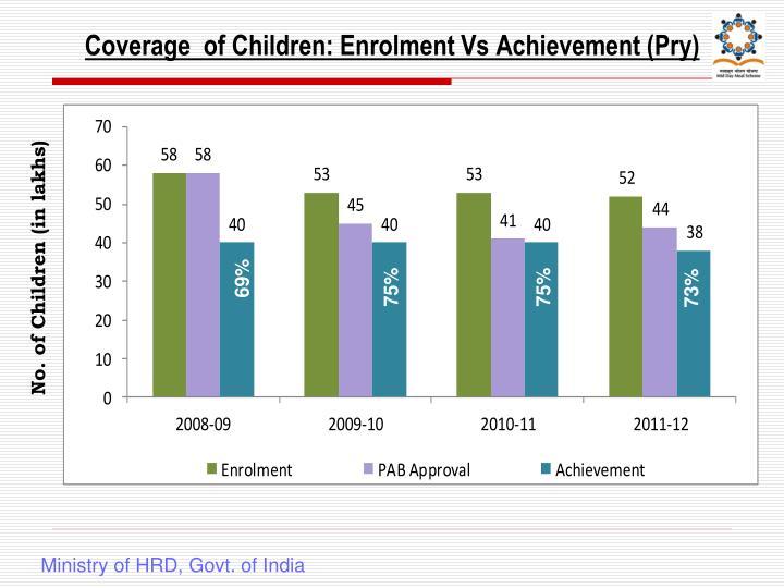 Coverage  of Children: Enrolment Vs Achievement (Pry)