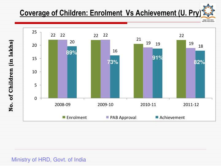Coverage of Children: Enrolment  Vs Achievement (U. Pry)