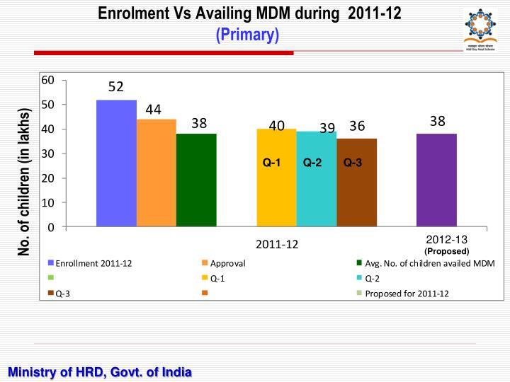 Enrolment Vs Availing MDM during  2011-12