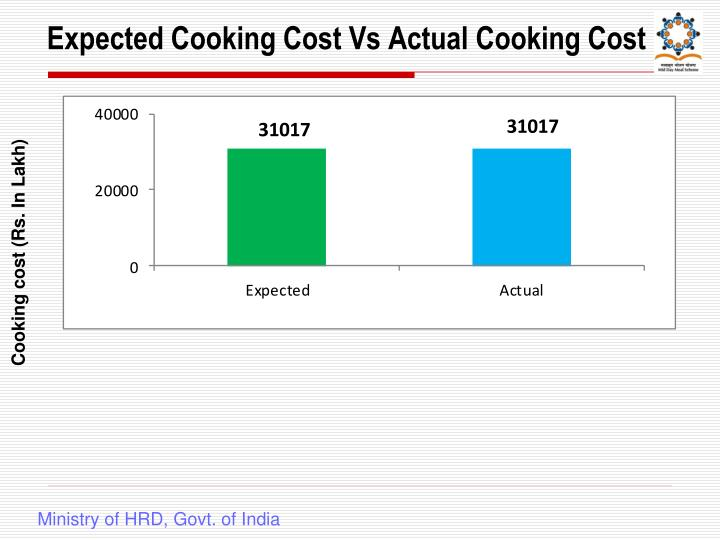 Expected Cooking Cost Vs Actual Cooking Cost