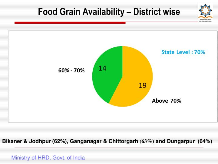Food Grain Availability – District wise