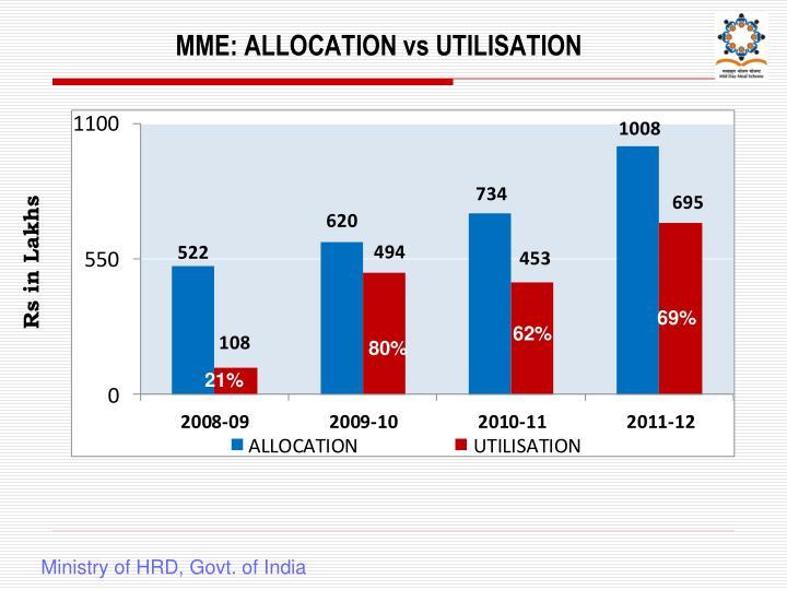 MME: ALLOCATION vs UTILISATION
