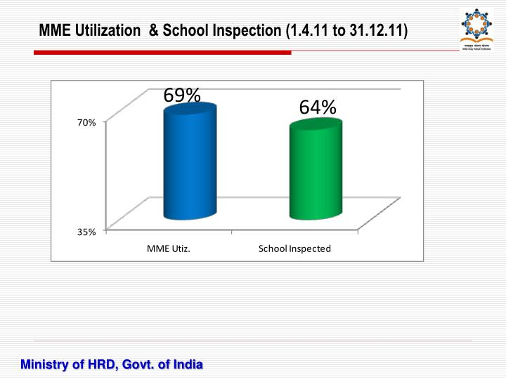 MME Utilization  & School Inspection (1.4.11 to 31.12.11)