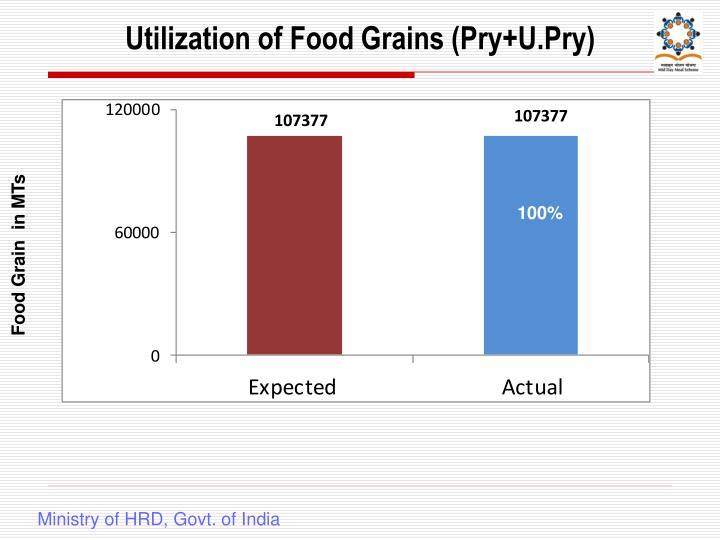Utilization of Food Grains (Pry+U.Pry)