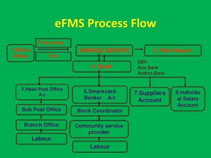 eFMS Process Flow