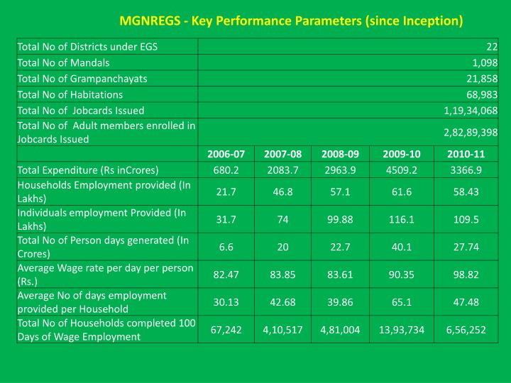 MGNREGS - Key Performance Parameters (since Inception)