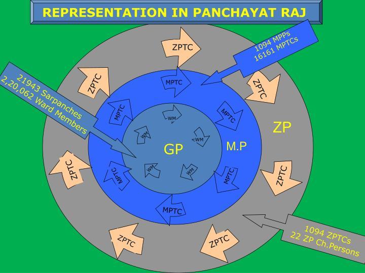 REPRESENTATION IN PANCHAYAT RAJ