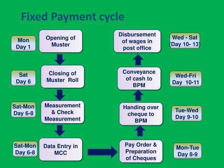 Fixed Payment cycle