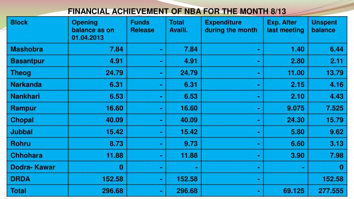FINANCIAL ACHIEVEMENT OF NBA FOR THE MONTH 8/13