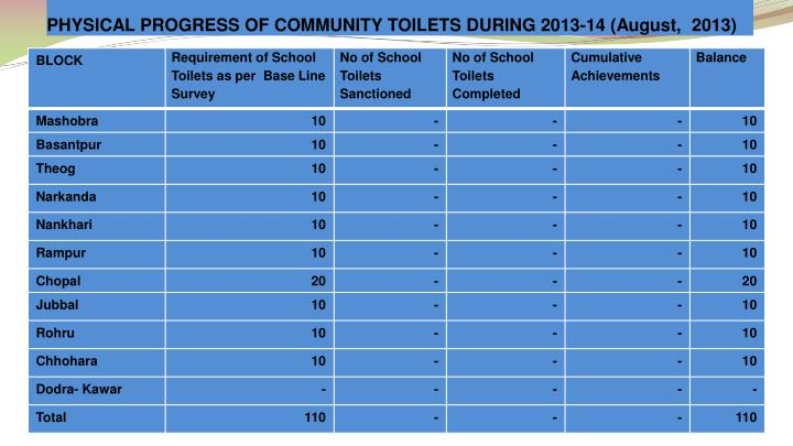 PHYSICAL PROGRESS OF COMMUNITY TOILETS DURING 2013-14 (August,  2013)