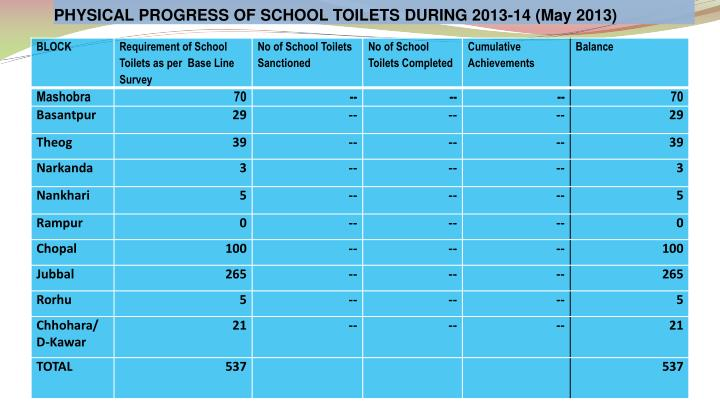PHYSICAL PROGRESS OF SCHOOL TOILETS DURING 2013-14 (May 2013)