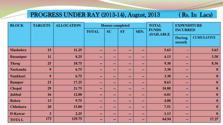 PROGRESS UNDER RAY (2013-14), August, 2013            ( Rs. In  Lacs)