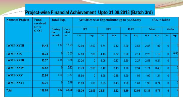 Project-wise Financial Achievement  Upto 31.08.2013 (Batch 3rd)