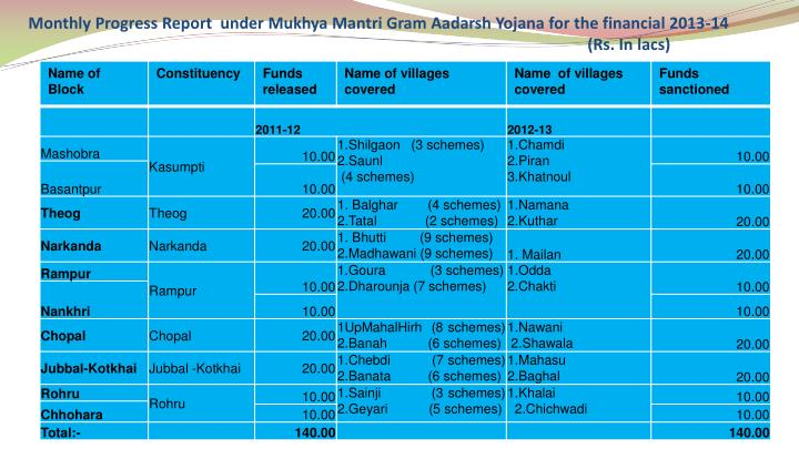 Monthly Progress Report  under Mukhya Mantri Gram Aadarsh Yojana for the financial 2013-14(Rs. In lacs)