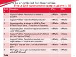 you will be shortlisted for quarterfinal