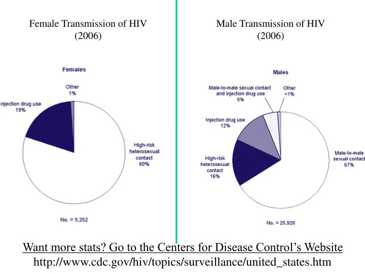 Female Transmission of HIV