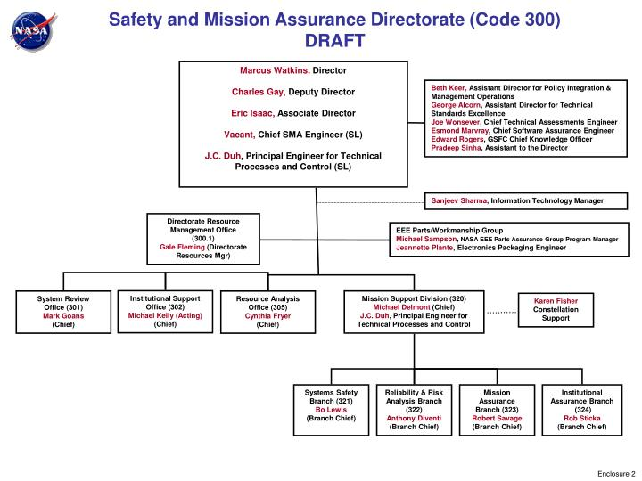 safety and mission assurance directorate code 300 draft n.