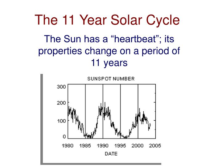 understanding sunspots their cycles radiation and magnetic properties Sunspots and their cycles research from the group of arnab rai choudhuri 1 may, 2008  clear that the cycle of sunspots is actually a magnetic cycle of the sun  the buoyant rise of the magnetic elds in the sun to explain many properties of sunspots since the basic equations are quite complicated, these studies are.