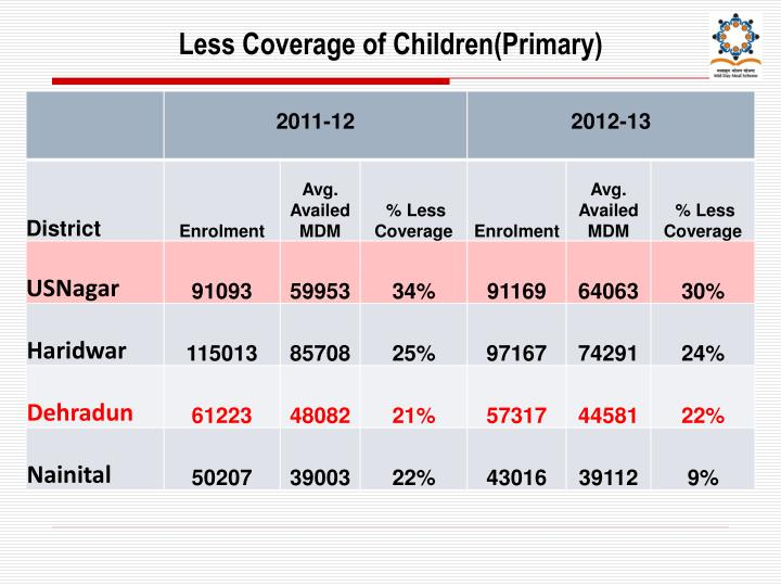 Less Coverage of Children(Primary)
