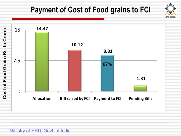 Payment of Cost of Food grains to FCI