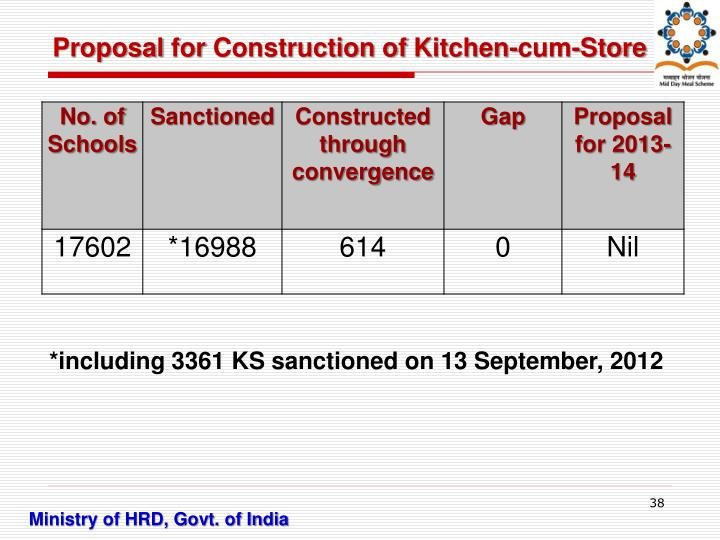 Proposal for Construction of Kitchen-cum-Store