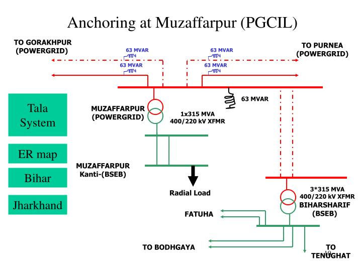 Anchoring at Muzaffarpur (PGCIL)