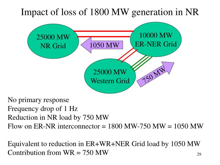 Impact of loss of 1800 MW generation in NR
