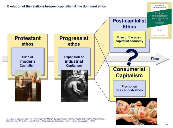Evolution of the relations between capitalism & the dominant ethos