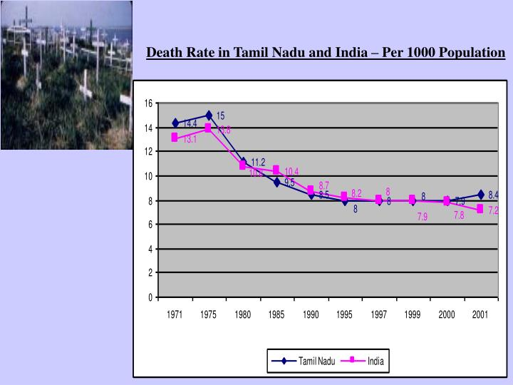 Death Rate in Tamil Nadu and India – Per 1000 Population