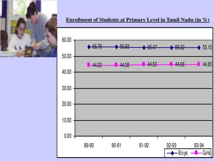 Enrollment of Students at Primary Level in Tamil Nadu (in %)