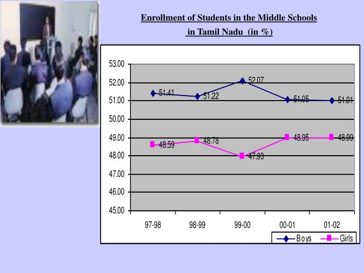 Enrollment of Students in the Middle Schools