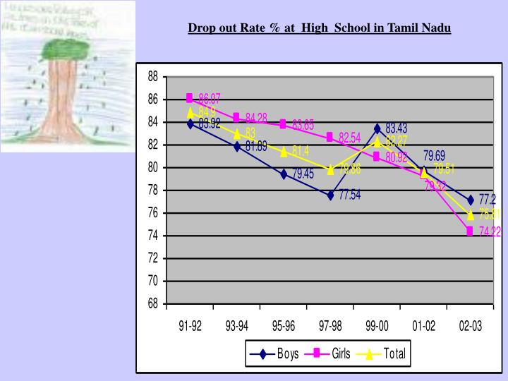 Drop out Rate % at  High  School in Tamil Nadu