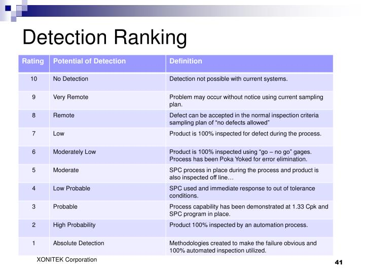 Detection Ranking