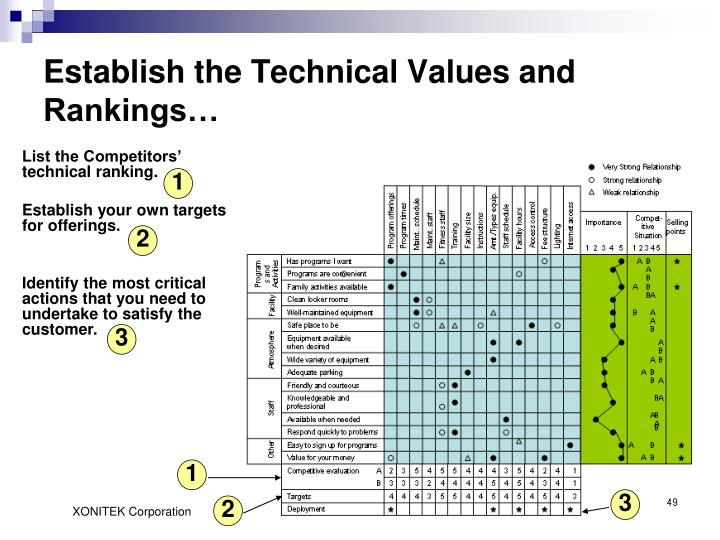 Establish the Technical Values and Rankings…