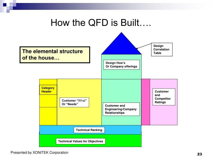 How the QFD is Built….