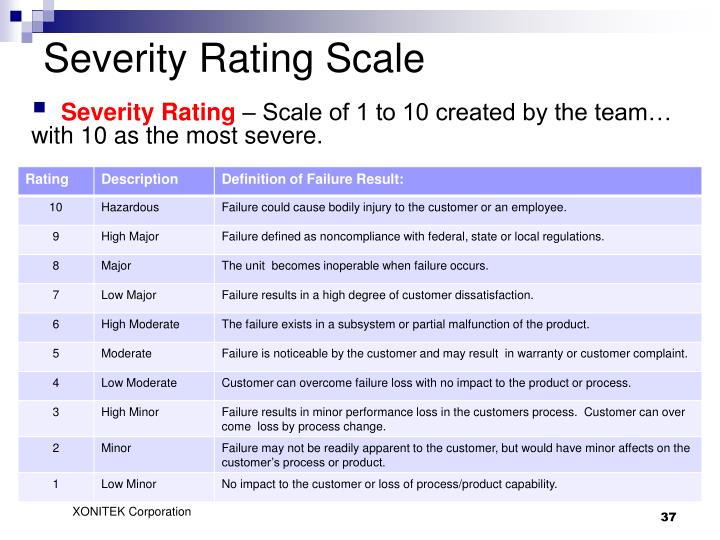 Severity Rating Scale