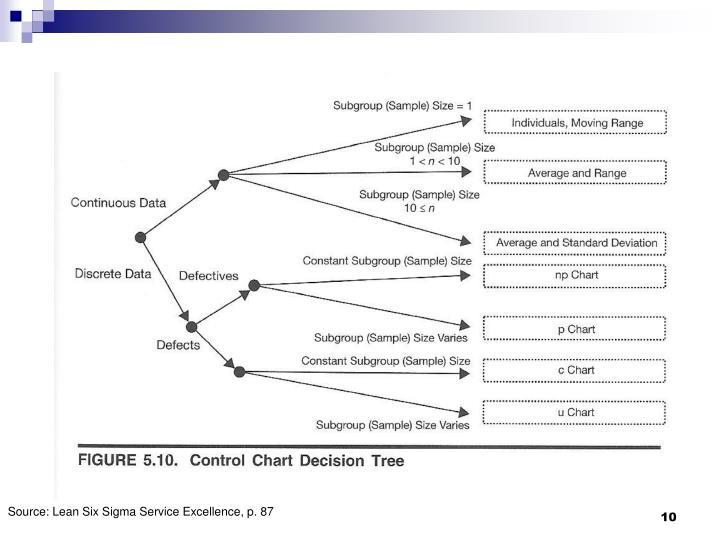 Source: Lean Six Sigma Service Excellence, p. 87