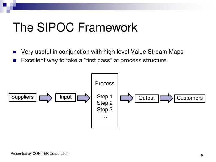 The SIPOC Framework