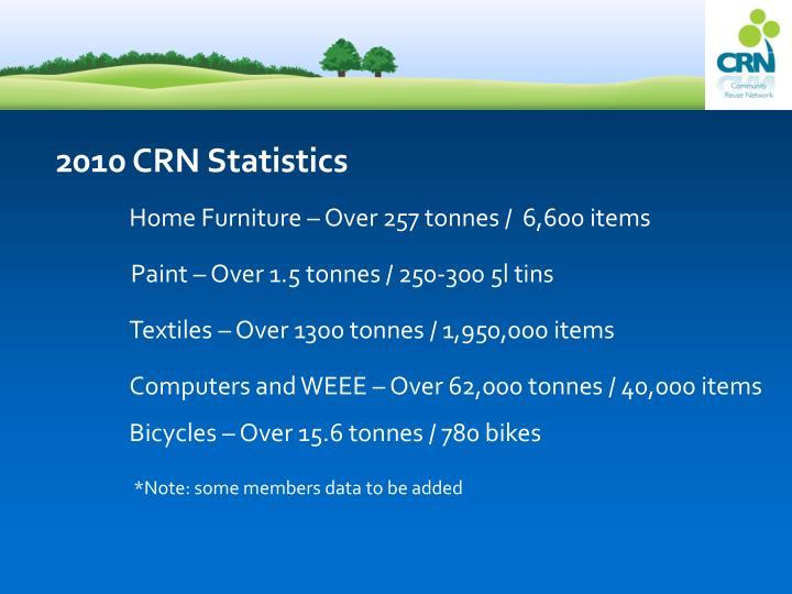 2010 CRN Statistics