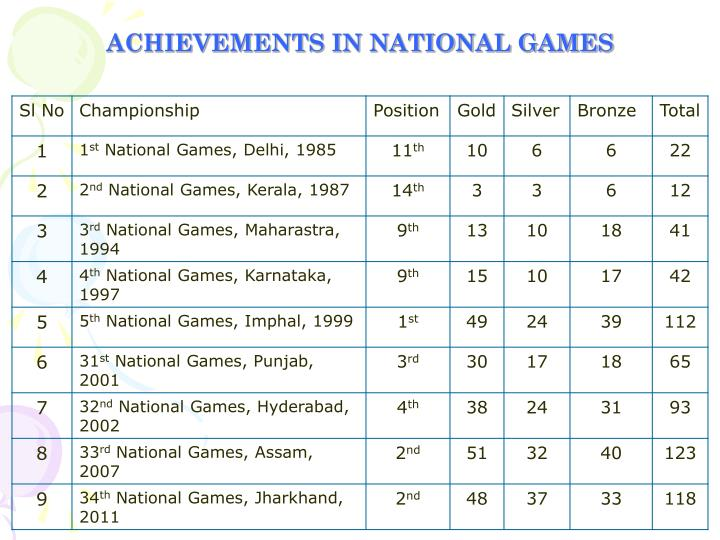 ACHIEVEMENTS IN NATIONAL GAMES